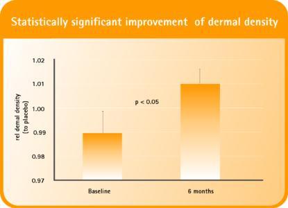 Dermal Density