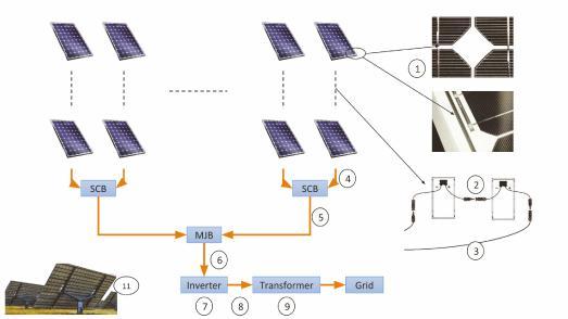 Teilsysteme einer PV-Anlage
