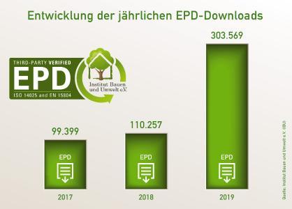 Mit über 300.000 Downloads von Umwelt-Produktdeklarationen (EPD) verzeichnete das Institut Bauen und Umwelt e. V. (IBU) 2019 einen neuen Rekordwert. Bild: tdx/Institut Bauen und Umwelt e.V. (IBU)