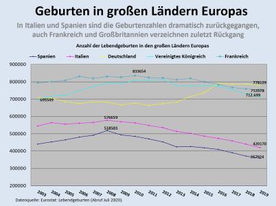 Geburten in großen Ländern Europas