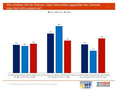Deutschland ist kein atheistisches Land