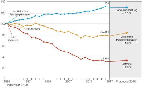 Entwicklung der Fahrleistung (Quelle: DIW, INTRAPLAN Consult GmbH ; Neuberechnung der Fahrleistungs- und Verbrauchsrechnung ab 2017) sowie der Unfälle mit Personenschaden und der Getöteten in den Jahren 1992 bis 2018 (Grafik: BASt)
