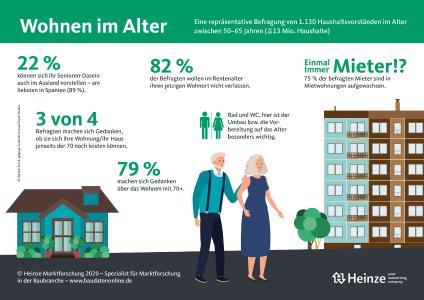 Infografik Wohnen im Alter