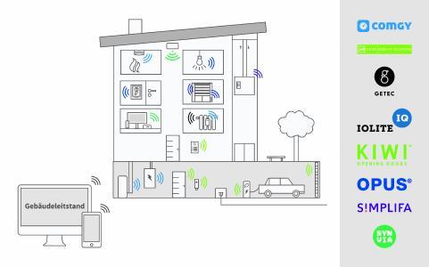 Synergien im Digitalen Gebäude @2020