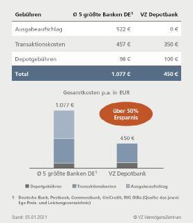 50 Prozent weniger Kosten bei VZ Depotbank