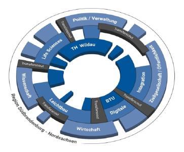 """""""Innovation Hub 13"""" – Drehscheibe für den Wissens- und Technologietransfer"""