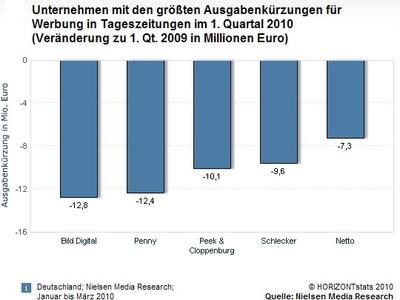 Unternehmen mit den größten Ausgabenkürzungen für Werbung in Tageszeitungen (copyright horizontstats 2010/quelle nielsen media research)Saraha SocialWeb
