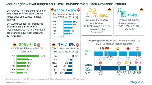 Abbildung 1: Auswirkungen der COVID-19-Pandemie auf den Gesundheitsmarkt. w32Quelle: IQVIA; *ImVergleichmitVorjahr2019;++Inzidenzvon Coronavirus-(COVID-19) Fällenin Europa beiStand 3. September 2020 (Quelle: Statista) / © 2020, IQVIA Commercial GmbH & Co. OHG