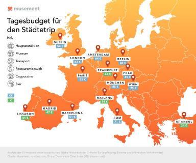 Infografik Tagesbudget für Städtetrip_Musement