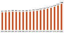 Abbildung 1: Kreditbestand von Baufinanzierungen pro Jahr in Mrd. Euro