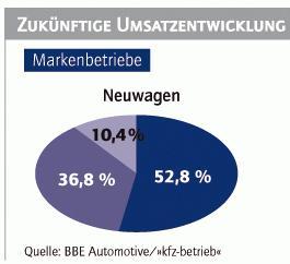 Das Werkstattgeschäft der Fabrikatsbetriebe kommt in Fahrt: Gut die Hälfte der Befragten rechnet im kommenden Monat mit höheren Erlösen im Neuwagenverkauf als im Vorjahr