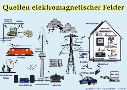 elektromagnetische Felder_Quellen_elektrosmognews.de.gif