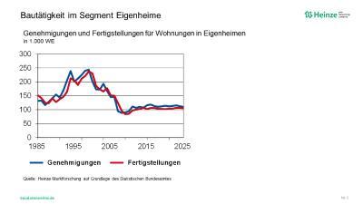 Entwicklung der Bautätigkeit von Eigenheimen in 1.000 Wohnungen / Quelle: Heinze-Marktforschung auf Grundlage des Statistischen Bundesamtes