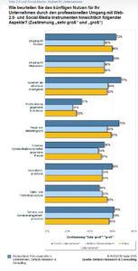 Web 2.0 und Social Media Marketing - Nutzen für Unternehmen