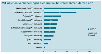 Gothaer KMU Studie 2018: Angst vor Cyber-Angriffen wächst