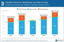 Climate finance for developing countries reached USD 71 billion in 2017 - OECD