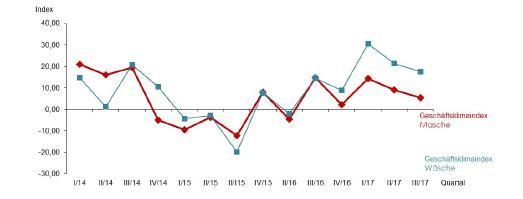 Trotz stabiler Umsätze und Aufträge ist der Geschäftsklima-Index der Maschenindustrie rückläufig. Wenig Spielraum bei den Verkaufspreisen und gestiegene Beschaffungskosten belasten die Margen / Grafik: Gesamtmasche
