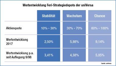 Web-Infografik: Wertentwicklung Feri Strategiedepots