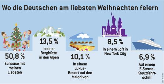 Grafik Umfrage WestLotto Weihnachten