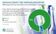 94 Prozent aller Verbraucherinnen und Verbraucher halten Mehrwegflaschen für nachhaltiger. Grafik zum Umfrageergebnis: welche Verpackung ist nachhaltiger - Einweg- oder Mehrwegflaschen