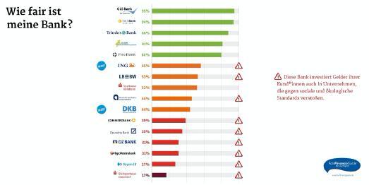 Zivilgesellschaftliche Transparenzinitiative drängt deutschen Bankensektor zu mehr Nachhaltigkeit