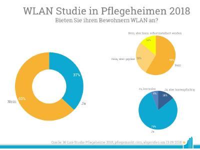 WLAN-Studie in Pflegeheimen von pflegemarkt.com