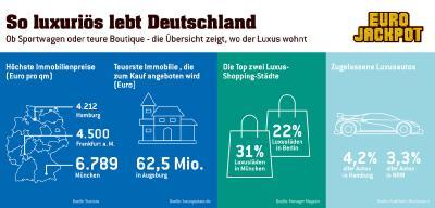 Ob Sportwagen oder teure Boutique – die Übersicht zeigt, wo welcher Luxus wohnt. Was man sich nicht alles leisten könnte – mit den 62 Millionen Euro aus dem aktuellen Eurojackpot
