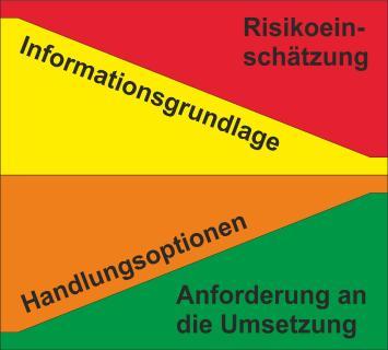 Wenig Infos, kaum Alternativen: Das Diagramm stellt dar, wie das Detailwissen zu einer Leckage und die Möglichkeiten, wie man mit ihr umgehen kann, direkt voneinander abhängen. Da im Regelfall nur wenig Informationen vorliegen, sollte man grundsätzlich alle sichtbaren Luft-Lecks abdichten, um Risiken auszuschließen, rät der FLiB.  Grafik: FLiB e. V./AIBau gGmbh/Fraunhofer IBP.