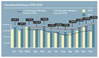 Grafik Umsatzentwicklung Naturkostgroßhandel 2018 - 2019 / Quelle: BNN, Grafik Martina PuchallaZitrusblau
