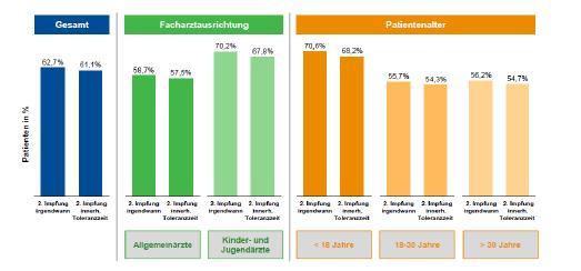Abbildung 1: Patientenalter und Facharztausrichtung beeinflussen Compliance von Hepatitis A‐Impfungen / Quelle: IMS Disease Analyzer®