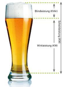 Der Biervergleich illustriert, was hinter dem Begriff Blindleistung steckt / Foto: obx-news