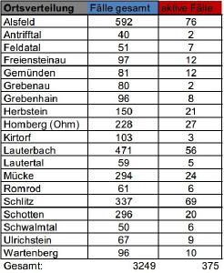 Covid Vogelsbergkreis Fallzahlen