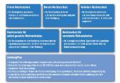 Sechs Bausteine der VPV Rechtsschutzversicherung