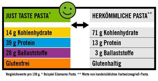 Die neuen BIO Pasta Sorten von Just Taste - Wir bringen Umweltschutz, Gesundheit und Farbe auf den Teller