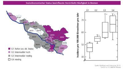 Zusammenhang zwischen sozioökonomischem Status und Häufigkeit von ST-Hebungs-Myokardinfarkten (STEMIs) in der Region Bremen (S. 224 im Herzbericht 2018) / Quelle: Deutsche Herzstiftung (Hg.), Deutscher Herzbericht 2018)