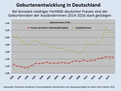 Geburtenentwickung in Deutschland