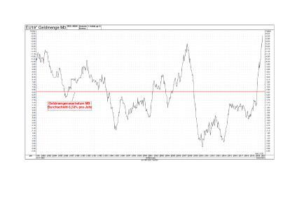 Abbildung 1: Geldmenge M3 / Quelle: Lenz + Partner Software-Entwicklung GmbH