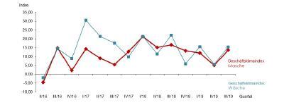 Stabile Umsätze im In- und Ausland lassen trotz schmaler Erträge das Konjunkturbarometer der Maschenindustrie steigen. Die Erwartungen sind gegenüber der guten Lagebeurteilung jedoch deutlich gedämpft, Grafik: © Gesamtmasche