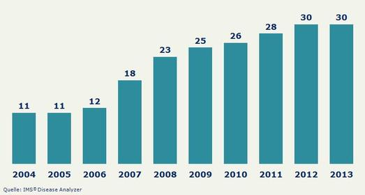 Abbildung 2: Anzahl Patientinnen mit Notfallverhütung pro Praxis (99 gyn. Praxen betrachtet)