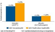 Der Ausgabenzuwachs bei Arzneimitteln blieb in 2009 unter der vereinbarten Grenze