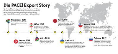 PACE Export Story DE