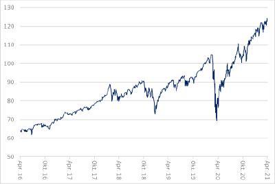 Abbildung 1: Wertentwicklung S&P 500 (100=31.12.2019) (Quelle: Fed of St. Louis)
