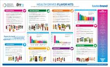 Boom in Soft Drinks Flavors for Health