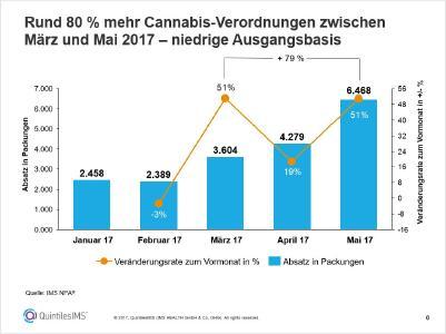 Rund 80 % mehr Cannabis-Verordnungen zwischen März und Mai 2017 – niedrige Ausgangsbasis