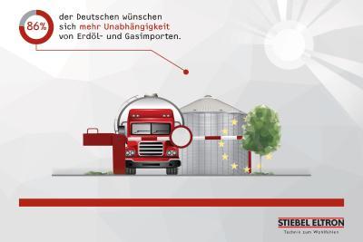 89 Prozent der deutschen Verbraucher wollen keine Energie-Importe