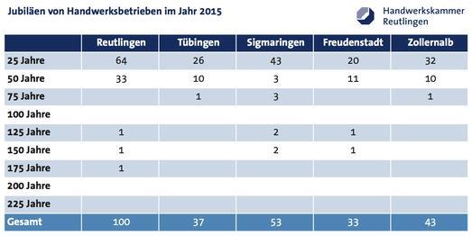 266 Handwerksbetriebe erhielten im Jahr 2015 eine Urkunde von der Handwerkskammer Reutlingen