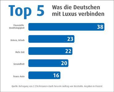 Top5 Luxusatlas National