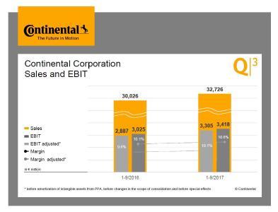 Sales & EBIT. © Continental AG
