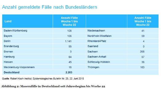 Abbildung 2: Masernfälle in Deutschland seit Jahresbeginn bis Woche 22