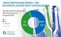 Grafik zum Umfrageergebnis: Unterscheidbarkeit von Einweg. und Mehrwegflaschen